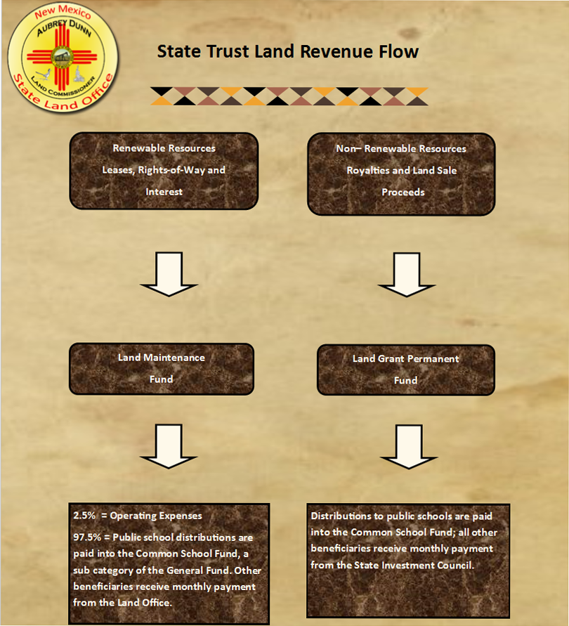 State Trust Land Revenue Flow